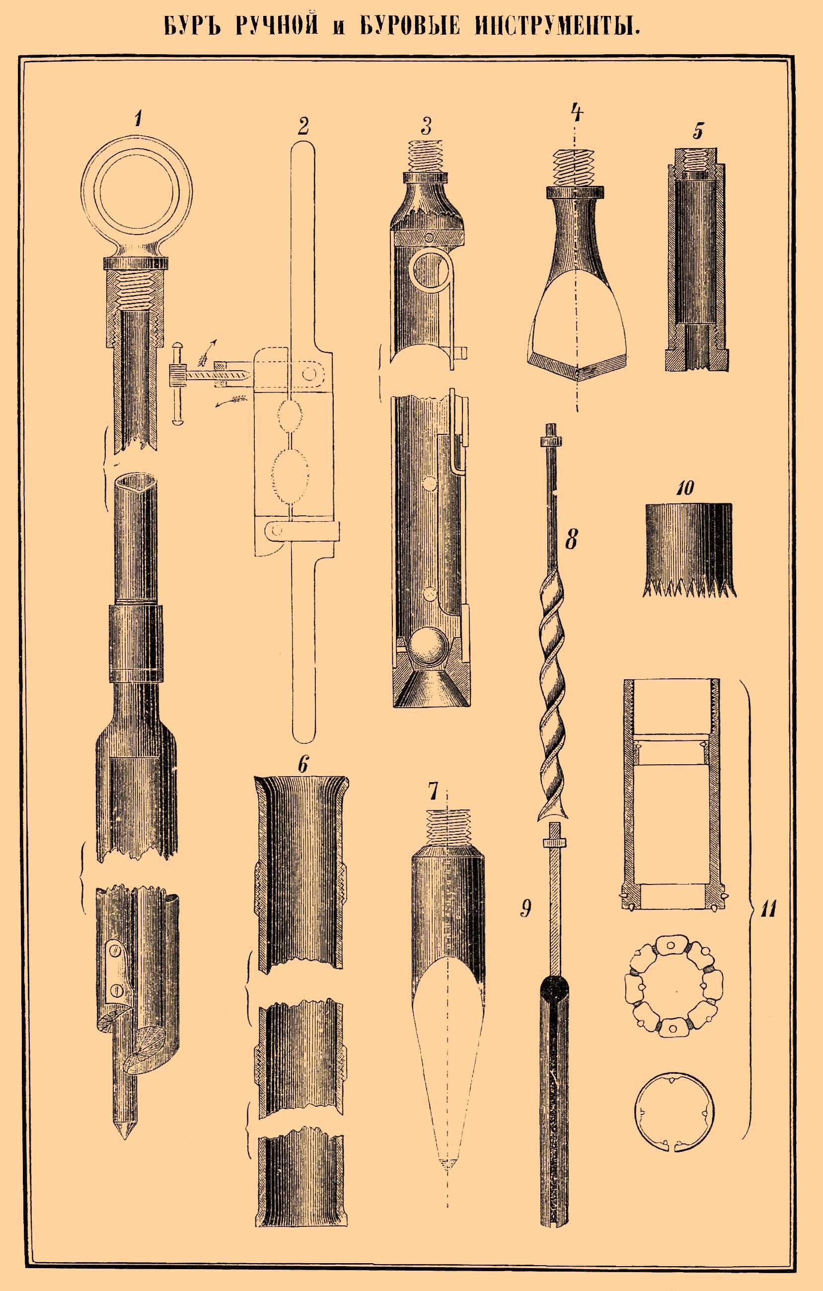 Инструмент скважина бурение